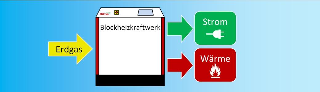Start_Blockheizkraftwerk_BHKW_Sauerland_iQma-energy